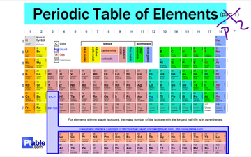 Elements and the periodic table lessons tes teach periodic table of elements part 2 urtaz Gallery
