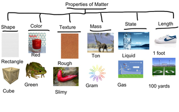 Image result for properties of matter